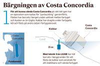 Grafik: Costa Concordias sista resa