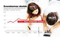 Grafik över utvecklingen av inkassoärenden.