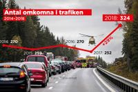 Under 2018 skedde en kraftig ökning i antalet dödsolyckor i trafiken.