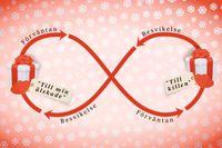 Vid jul blir gåvopsykologins själva grundval, reciprociteten – eller ömsesidigheten – extra tydlig. Givaren ger, mottagaren känner tacksamhet och strax därpå skuld – och i sin tur ger en gåva tillbaka. Illustration: Alexander Rauscher