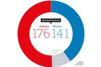 Beräknat av valmyndigheten utifrån de senaste Sifosiffrorna i procent.