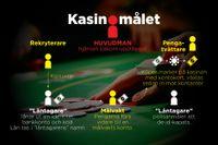 """Brottsupplägget bakom kasinomålet kallas """"friendly frauds"""". Arkivbild"""