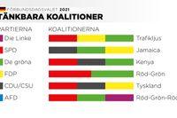 Partiernas färger och tänkbara koalitioner i förbundsdagen.