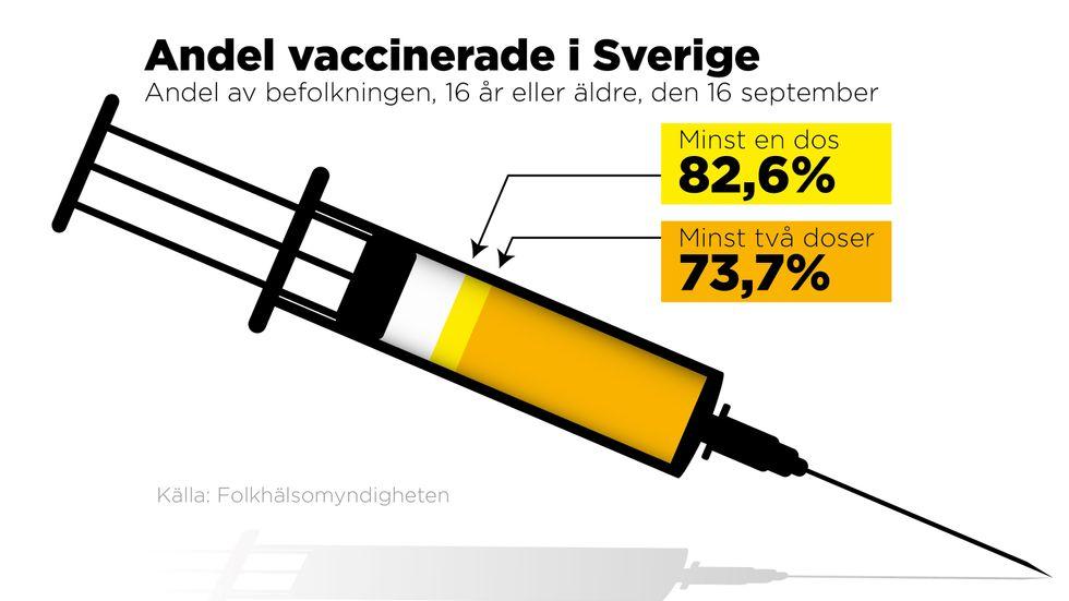 Andel i befolkningen, 16 år eller äldre, som vaccinerats den 16 september.