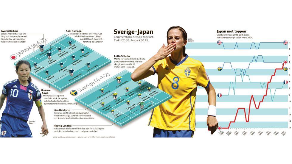 Sverige-Japan – så är förutsättningarna.