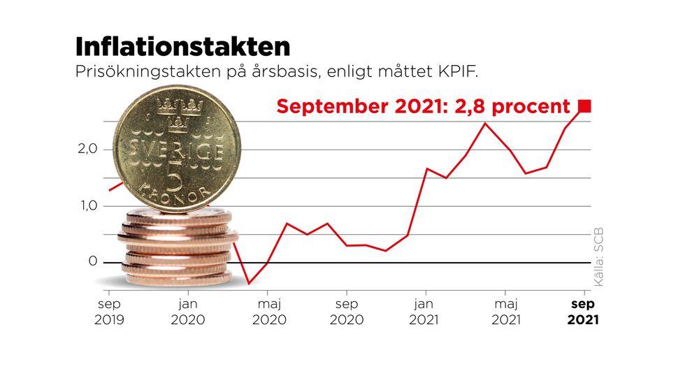Prisökningstakten på årsbasis, enligt måttet KPIF.