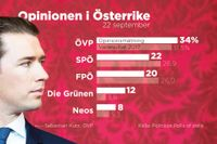Sebastian Kurz och hans ÖVP leder stort i opinionsmätningarna.